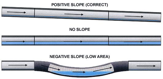 sag_belly_lowarea_sewer_scope_inspection_denver